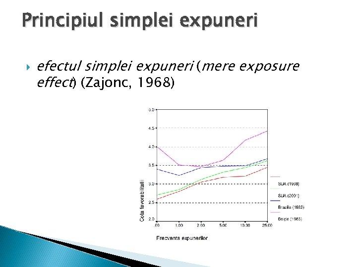 Principiul simplei expuneri efectul simplei expuneri (mere exposure effect) (Zajonc, 1968)