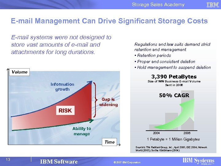 Storage Sales Academy E-mail Management Can Drive Significant Storage Costs E-mail systems were not