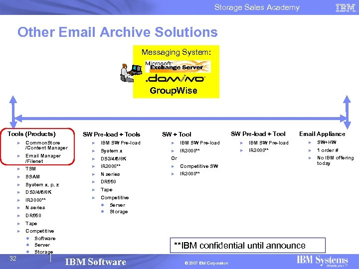 Storage Sales Academy Other Email Archive Solutions Messaging System: Group. Wise Tools (Products) SW