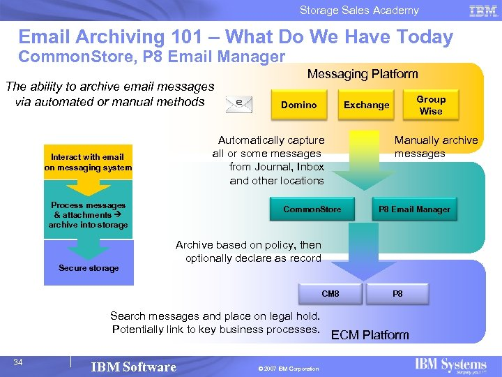 Storage Sales Academy Email Archiving 101 – What Do We Have Today Common. Store,