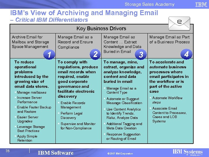 Storage Sales Academy IBM's View of Archiving and Managing Email – Critical IBM Differentiators