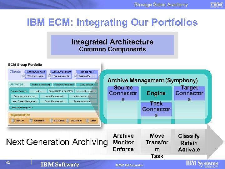 Storage Sales Academy IBM ECM: Integrating Our Portfolios Integrated Architecture Common Components Archive Management