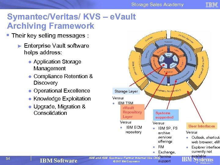 Storage Sales Academy Symantec/Veritas/ KVS – e. Vault Archiving Framework § Their key selling