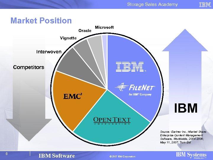 Storage Sales Academy Market Position Oracle Microsoft Vignette Interwoven Competitors IBM Source: Gartner Inc.