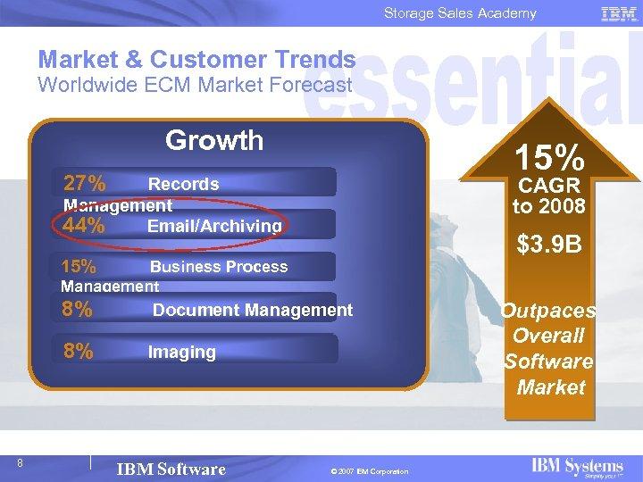 Storage Sales Academy Market & Customer Trends Worldwide ECM Market Forecast Growth 15% 27%