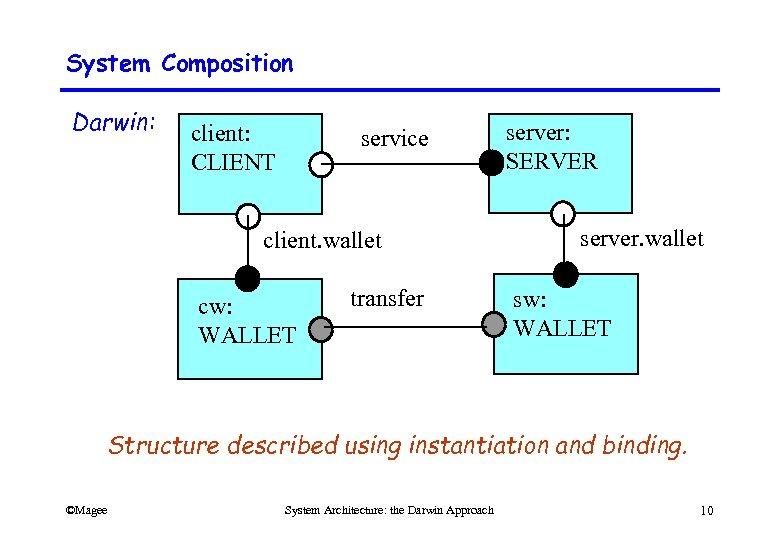 System Composition Darwin: client: CLIENT service client. wallet cw: WALLET transfer server: SERVER server.