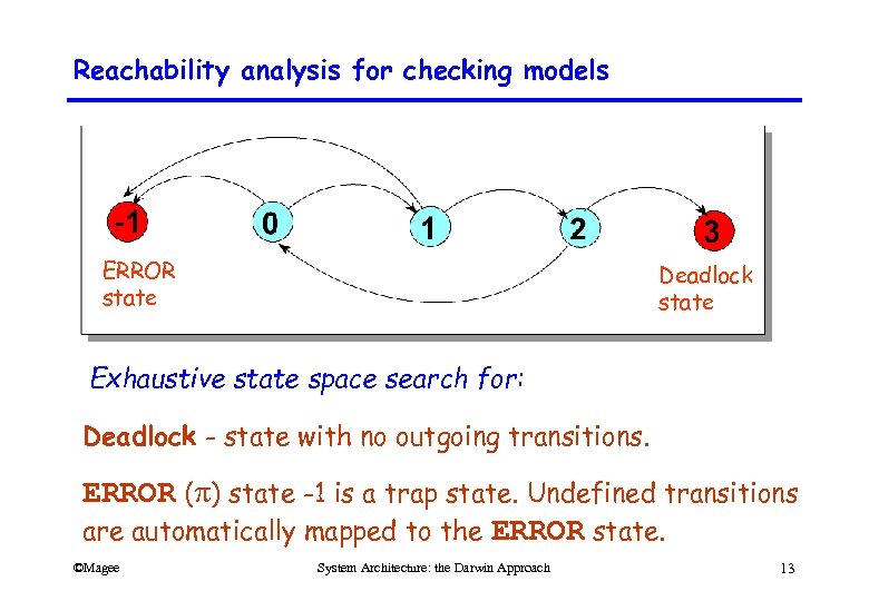 Reachability analysis for checking models ERROR state Deadlock state Exhaustive state space search for: