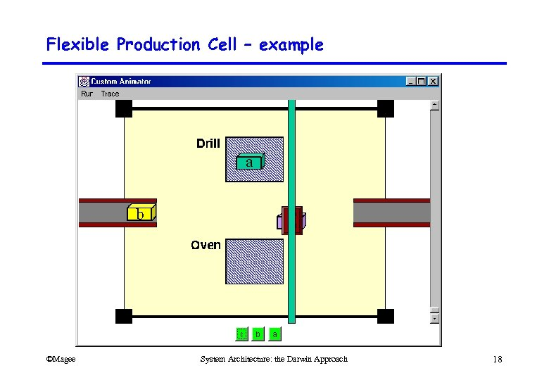 Flexible Production Cell – example ©Magee System Architecture: the Darwin Approach 18