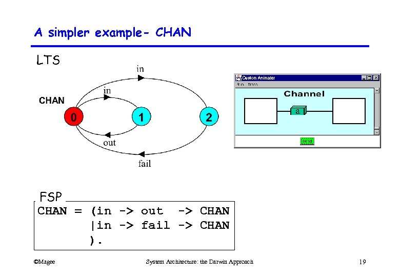 A simpler example- CHAN LTS FSP CHAN = (in -> out -> CHAN  in