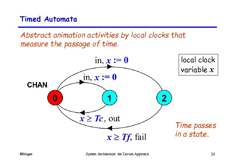 Timed Automata Abstract animation activities by local clocks that measure the passage of time.