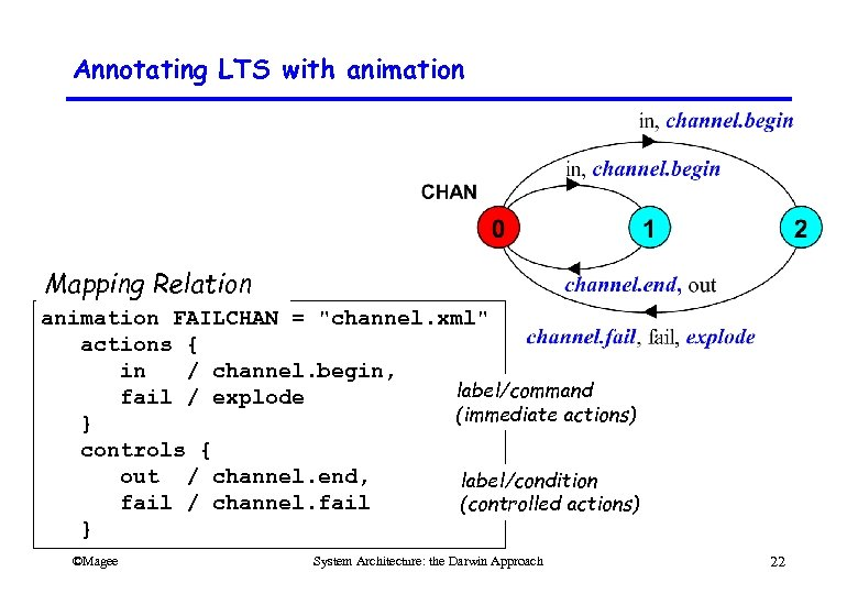 Annotating LTS with animation Mapping Relation animation FAILCHAN =