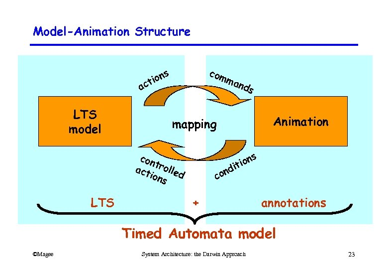 Model-Animation Structure ac LTS model com ma nds s ion t s ion it