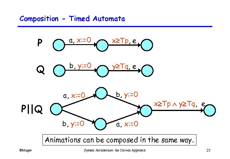 Composition - Timed Automata P a, x: =0 x Tp, e Q b, y: