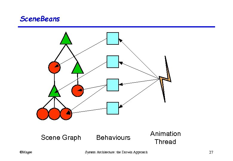 Scene. Beans Scene Graph ©Magee Behaviours System Architecture: the Darwin Approach Animation Thread 27