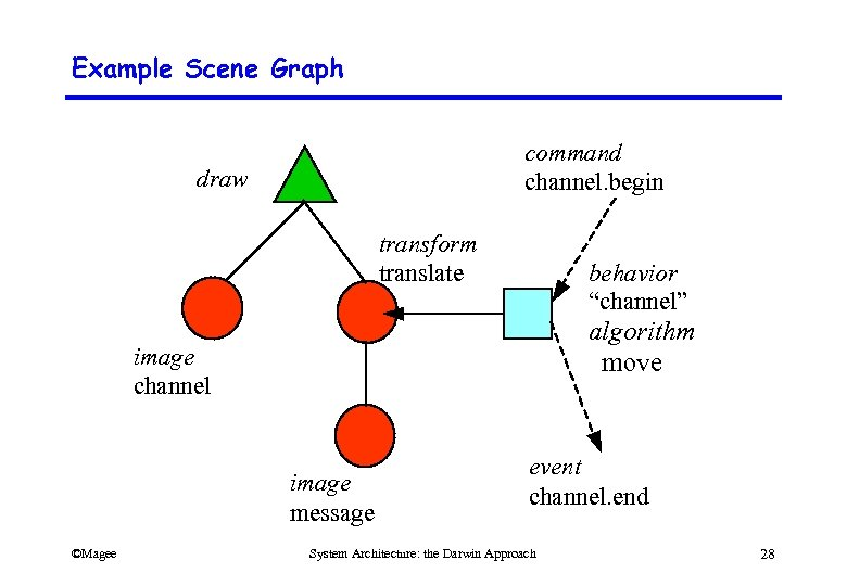 "Example Scene Graph command channel. begin draw transform translate behavior ""channel"" algorithm move image"