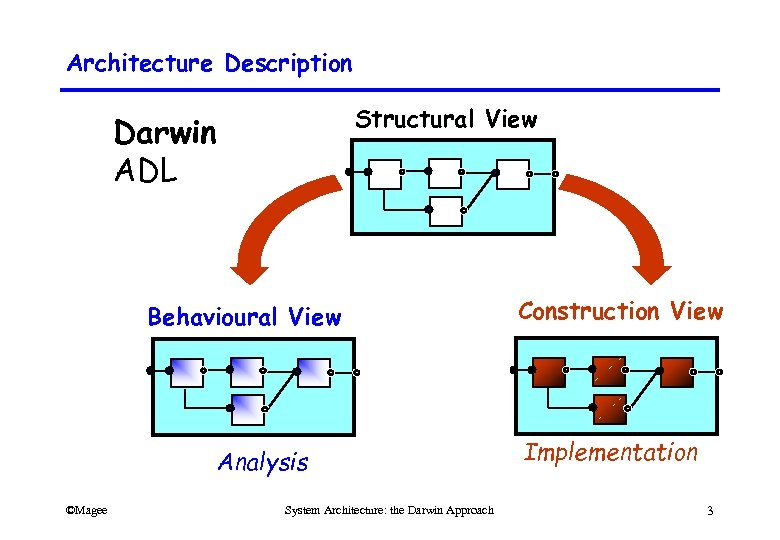 Architecture Description Structural View Darwin ADL Behavioural View Analysis ©Magee System Architecture: the Darwin