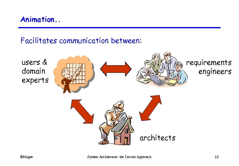 Animation. . Facilitates communication between: users & domain experts requirements engineers architects ©Magee System