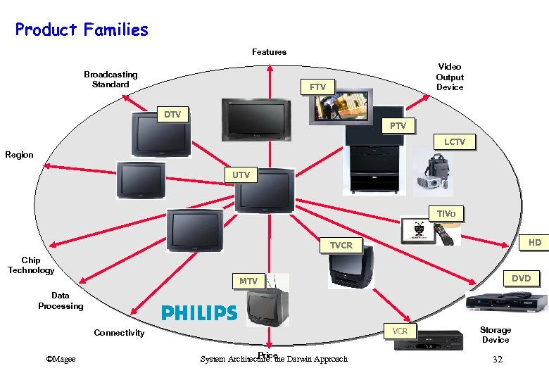 Product Families Features Broadcasting Standard Video Output Device FTV DTV PTV LCTV Region UTV