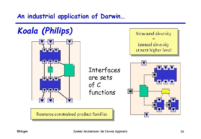 An industrial application of Darwin… Koala (Philips) Interfaces are sets of C functions ©Magee