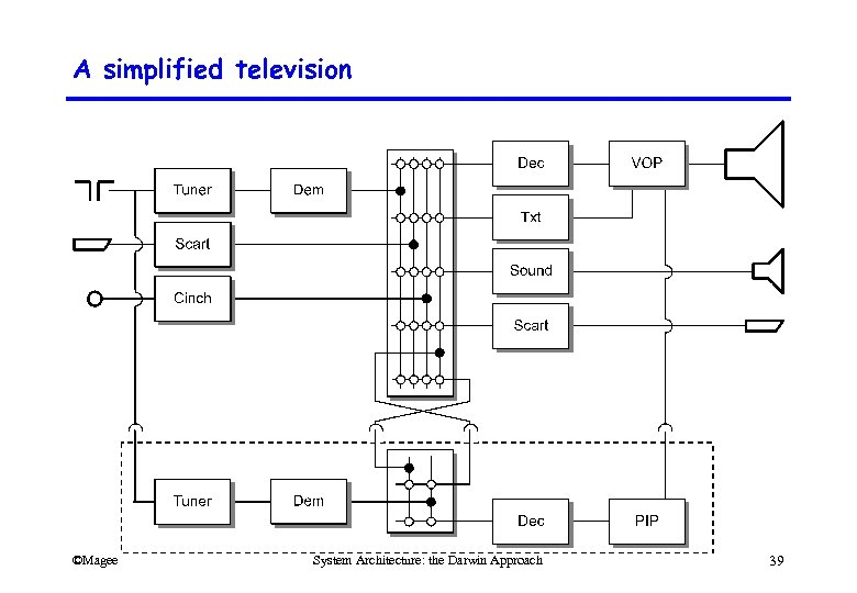 A simplified television ©Magee System Architecture: the Darwin Approach 39