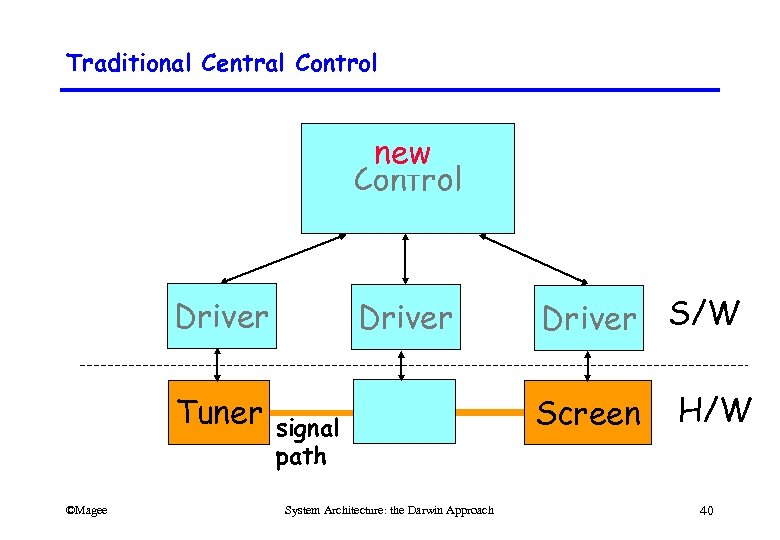 Traditional Central Control new Control Driver Tuner ©Magee Driver signal path System Architecture: the