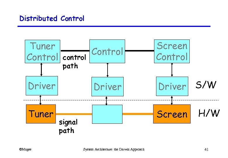 Distributed Control Tuner Control Driver control path Driver Tuner ©Magee Control Screen Control Driver