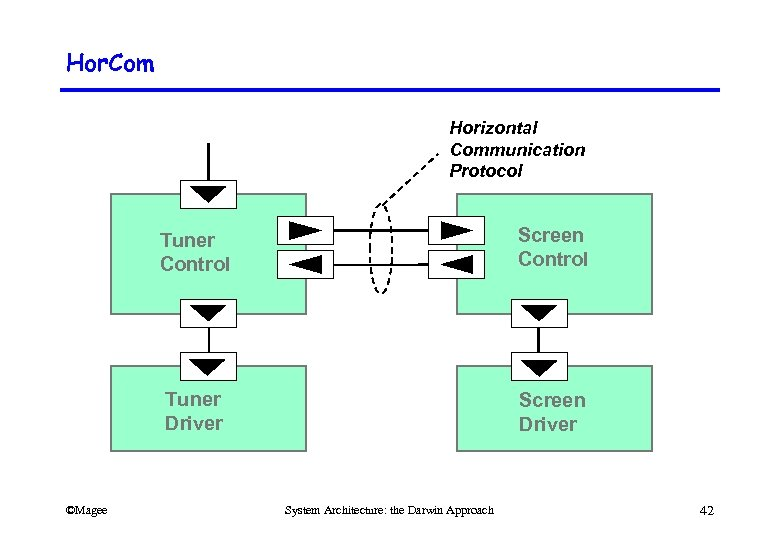 Hor. Com Horizontal Communication Protocol Tuner Control Tuner Driver ©Magee Screen Control Screen Driver