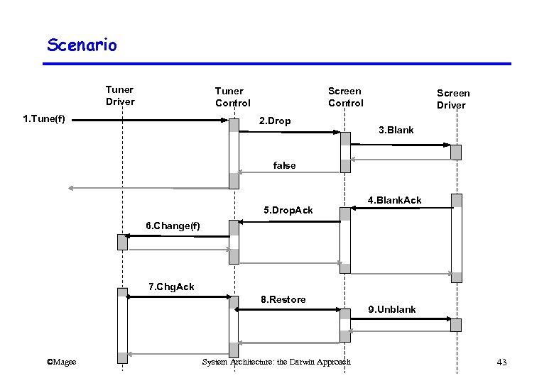 Scenario Tuner Driver Tuner Control 1. Tune(f) Screen Control 2. Drop Screen Driver 3.