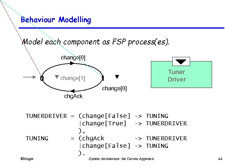 Behaviour Modelling Model each component as FSP process(es). change[0] 0 change[1] Tuner Driver 1