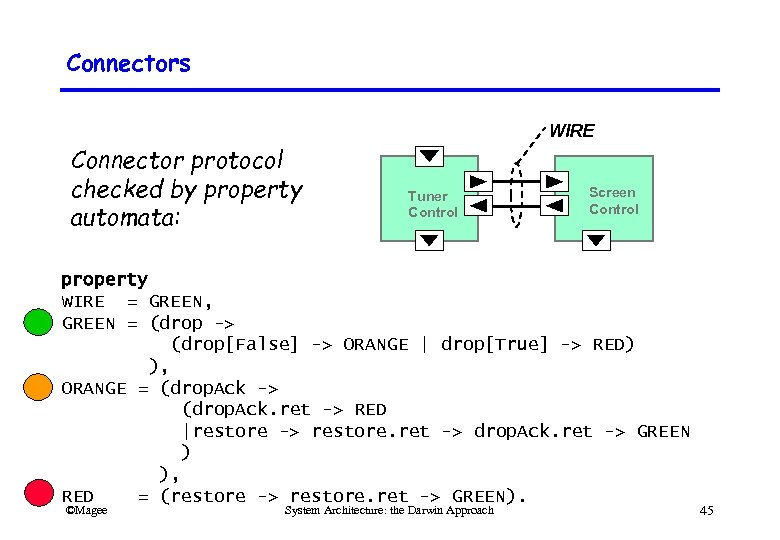 Connectors WIRE Connector protocol checked by property automata: Tuner Control Screen Control property WIRE