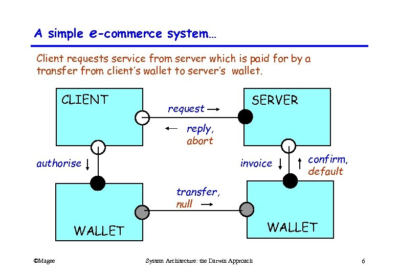 A simple e-commerce system… Client requests service from server which is paid for by
