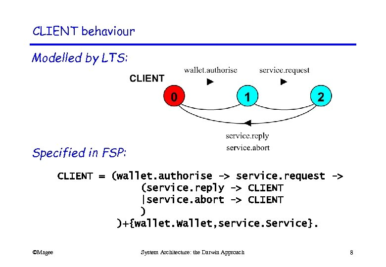 CLIENT behaviour Modelled by LTS: Specified in FSP: CLIENT = (wallet. authorise -> service.