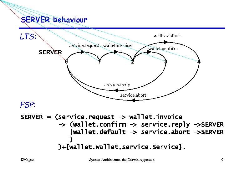 SERVER behaviour LTS: wallet. default service. request wallet. invoice SERVER 0 1 wallet. confirm