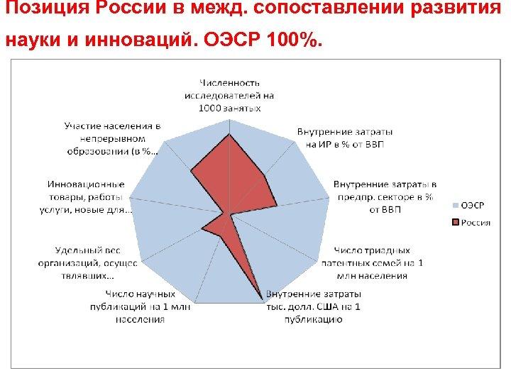 Позиция России в межд. сопоставлении развития науки и инноваций. ОЭСР 100%.