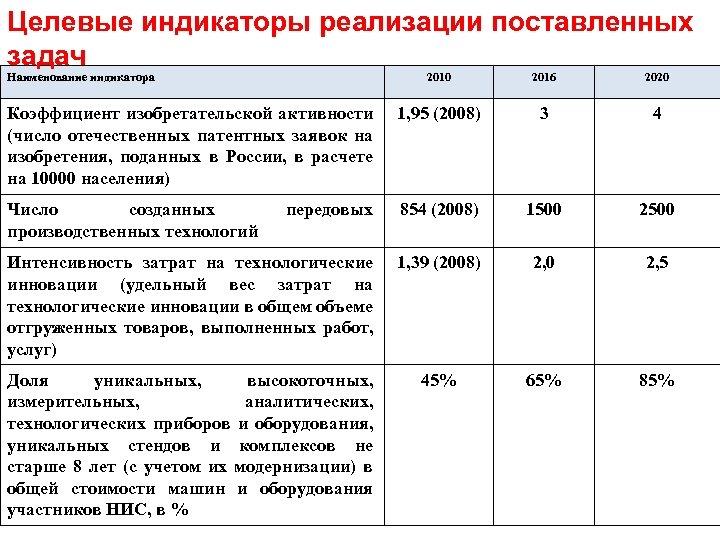 Целевые индикаторы реализации поставленных задач Наименование индикатора 2010 2016 2020 Коэффициент изобретательской активности (число