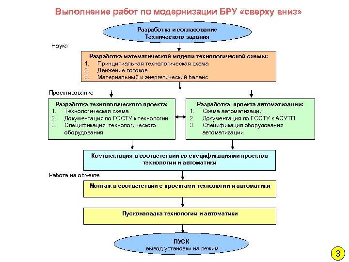 Выполнение работ по модернизации БРУ «сверху вниз» Разработка и согласование Технического задания Наука Разработка