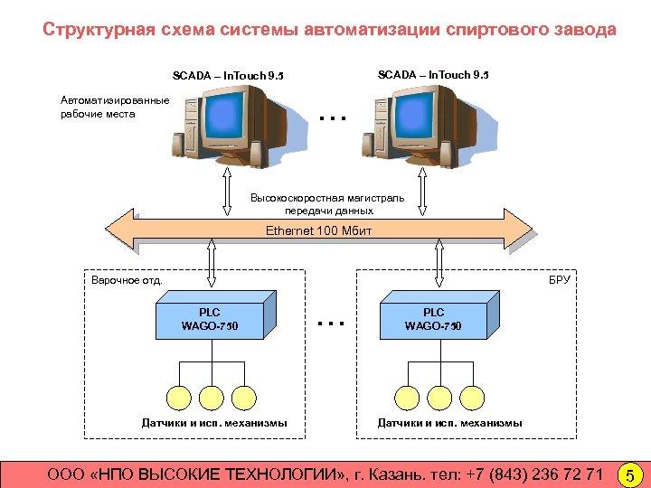 Структурная схема системы автоматизации спиртового завода SCADA – In. Touch 9. 5 … Автоматизированные
