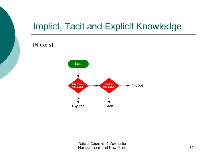 Implict, Tacit and Explicit Knowledge [Nickols] Rafael Capurro: Information Management and New Media 32