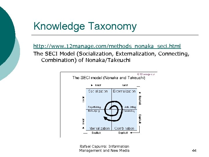 Knowledge Taxonomy http: //www. 12 manage. com/methods_nonaka_seci. html The SECI Model (Socialization, Externalization, Connecting,