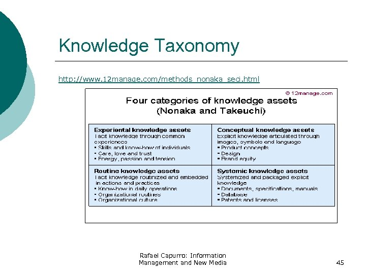 Knowledge Taxonomy http: //www. 12 manage. com/methods_nonaka_seci. html Rafael Capurro: Information Management and New