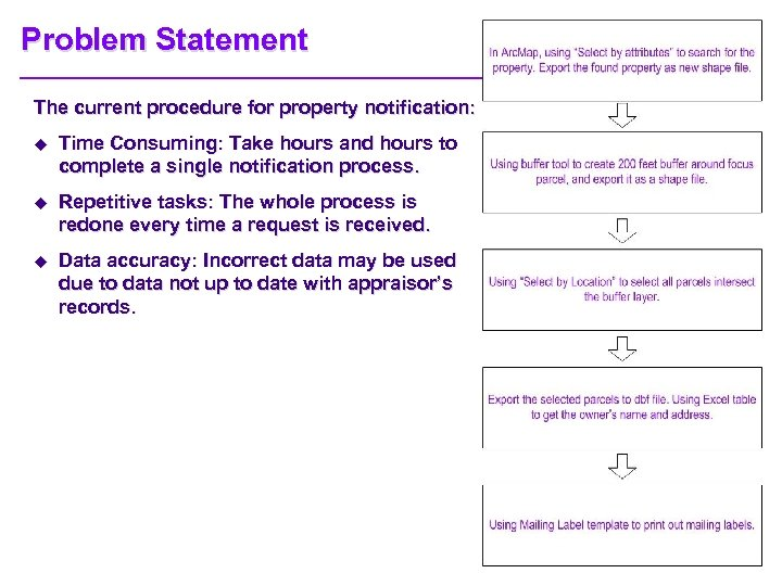 Problem Statement The current procedure for property notification: u Time Consuming: Take hours and
