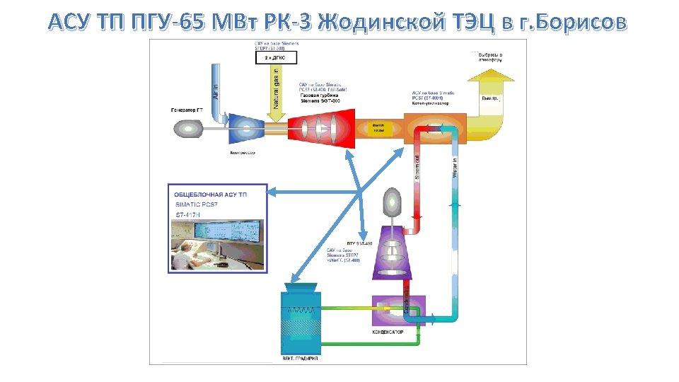 АСУ ТП ПГУ-65 МВт РК-3 Жодинской ТЭЦ в г. Борисов