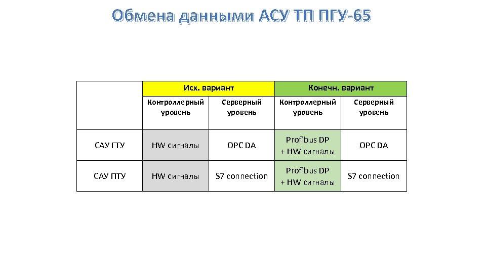Обмена данными АСУ ТП ПГУ-65 Исх. вариант Конечн. вариант Контроллерный уровень Серверный уровень САУ