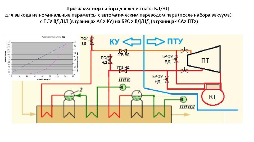 Программатор набора давления пара ВД/НД для выхода на номинальные параметры с автоматическим переводом пара
