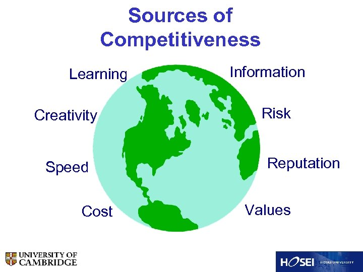 Sources of Competitiveness Learning Creativity Speed Cost Information Risk Reputation Values