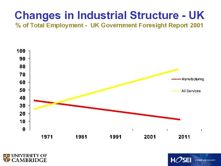 Changes in Industrial Structure - UK % of Total Employment - UK Government Foresight