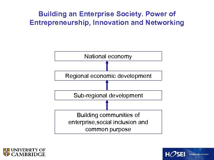 Building an Enterprise Society. Power of Entrepreneurship, Innovation and Networking National economy Regional economic