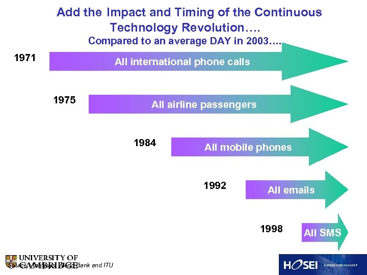 Add the Impact and Timing of the Continuous Technology Revolution…. Compared to an average