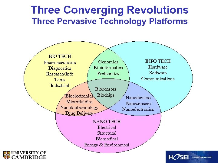 Three Converging Revolutions Three Pervasive Technology Platforms BIO TECH Pharmaceuticals Diagnostics Research/Info Tools Industrial