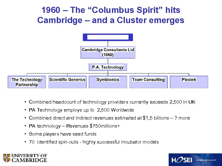 """1960 – The """"Columbus Spirit"""" hits Cambridge – and a Cluster emerges • Combined"""